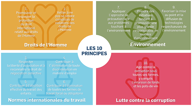 AG2R-LA-MONDIALE-Culture-branches-10-principes-Global-Compact-616x343.jpg
