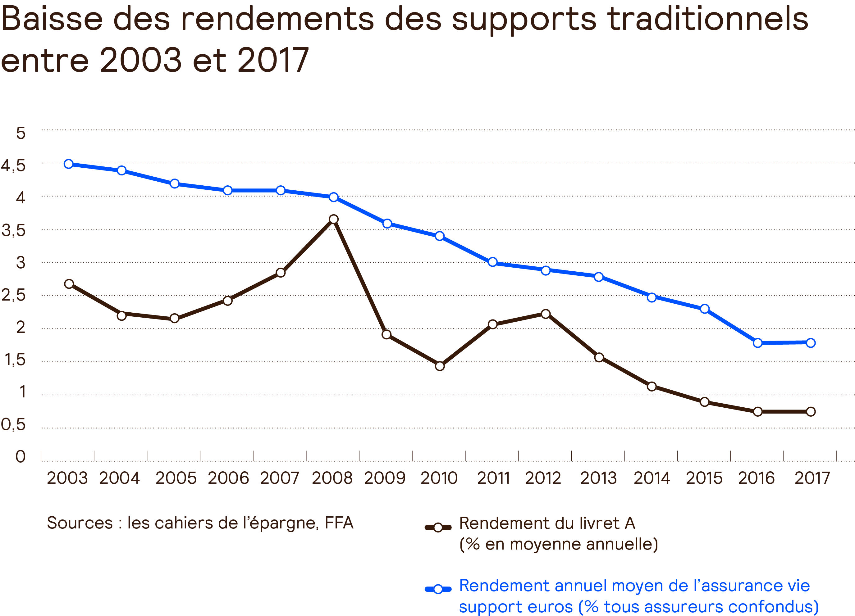 AG2R-LA-MONDIALE-rendement-supports-traditionnels-2752par1984.png