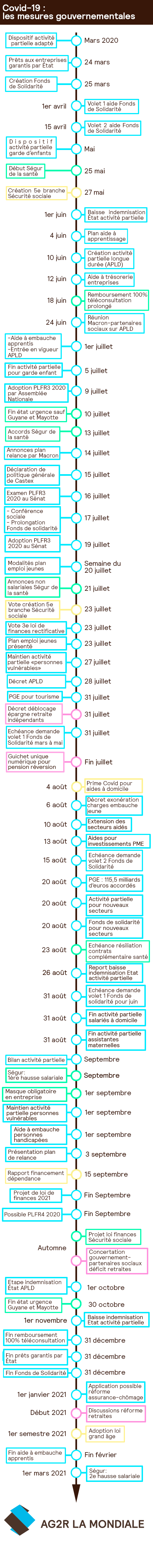 Ag2rlamondiale actualite infographie covid mesures gouvernementales 0709
