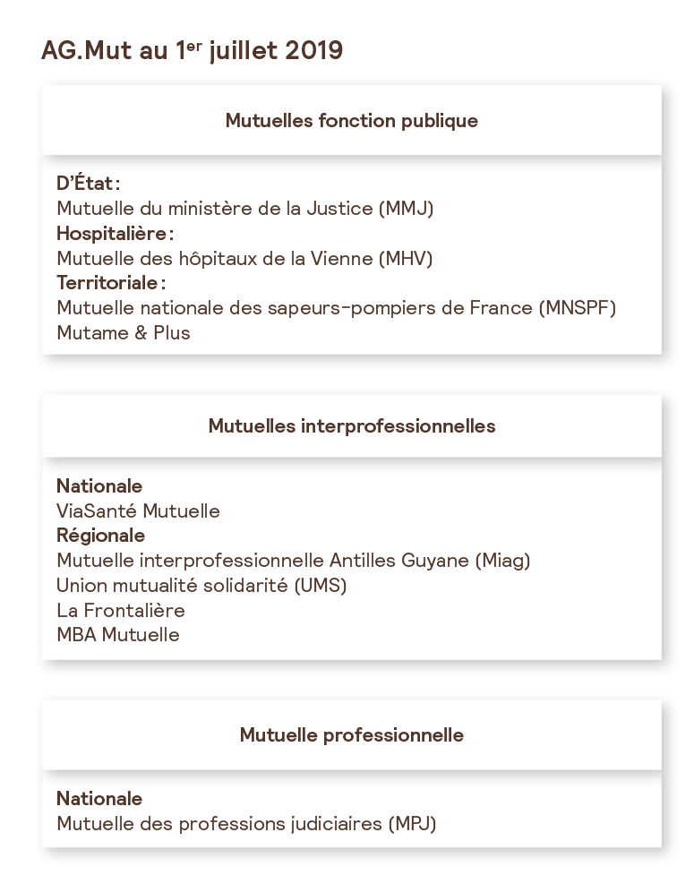 schema-pole-mutualiste-ag2rlamondiale.png