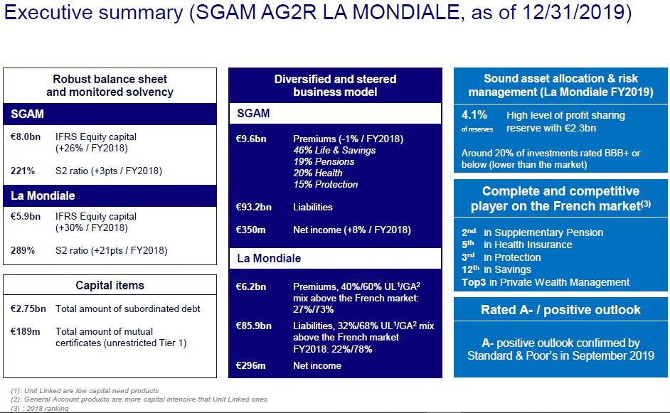 AG2R-LA-MONDIALE-Investor-Executive-summary.PNG